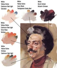 """I found these images (explaining how to mix paints to achieve different skin tones) incredibly useful so I wanted to share them. They are from from """"Painting the Head in Oil"""" by John Howard Sanden.…"""