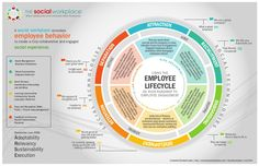 Often times, employee engagement initiatives are managed from many areas within Human Resources or Corporate Communications. These efforts can be fragmented in…