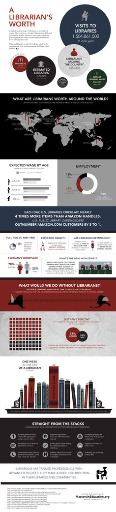 A Librarian's Worth Around the World  | Infographic |