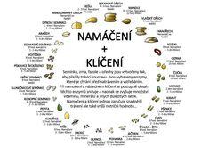 Namáčení a klíčení Syrová strava Clean Recipes, Raw Food Recipes, Vegan Food, Healthy Food, Healthy Eating, Excercise, Natural Health, Feel Good, Helpful Hints