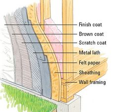 Home Inspection - From the Ground Up | McKissock Online Education. Stucco is a lime-based mortar finish applied to a wall. It can be applied over concrete blocks easily. Two or three coats are sprayed or troweled on. Stucco can be applied over frame walls, with the proper preparation. Wire mesh is first attached to solid sheathing.