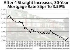 mortgage rates after labor day