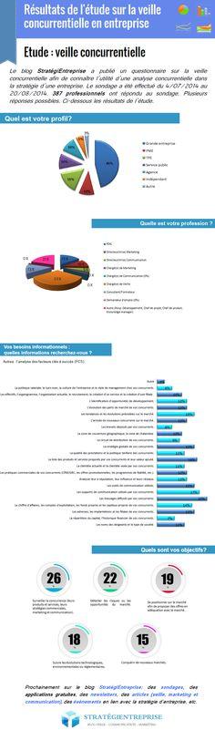 Infographie sur la veille concurrentielle en entreprise #veille