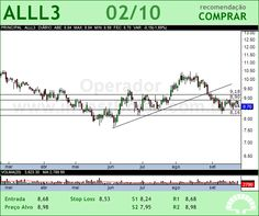 ALL AMER LAT - ALLL3 - 02/10/2012 #ALLL3 #analises #bovespa