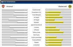 Arsenal Londyn vs Borussia Dortmund statystyki