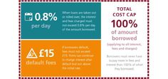 All you need to know about the cost of payday loans.