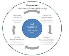 Modified Kolb Learning Cycle