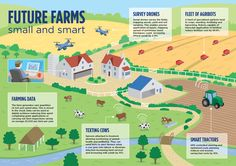 Precision Agriculture: almost 20% increase in income possible from smart farming - See more at: http://www.nesta.org.uk/blog/precision-agriculture-almost-20-increase-income-possible-smart-farming#sthash.KKZws39n.dpuf