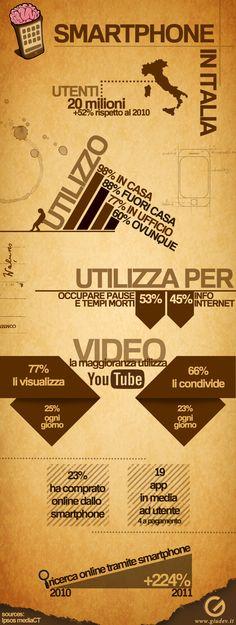 Smartphone in Italia [infografica]    Sono 20 milioni gli utenti di smartphone in Italia, il 52% in più rispetto al 2010.Sotto l'infografica con i salienti raccolti da Ipsos MediaCT in occasione di Think Mobile, il primo evento dedicato al settore nel nostro paese organizzato a Milano da Google.