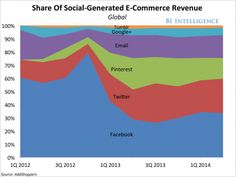 Via Tesori: THE SOCIAL-COMMERCE REPORT: Social Networks Are Driving More Online Sales And Influencing Offline Purchases