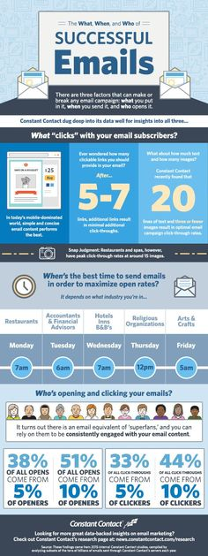 "In this infographic, we take a look at the ""What, When, and Who"" of successful emails. Specifically, we reveal interesting data around:  -What email subscribers click on -When is the best time to send emails in order to maximize open rates -Who's opening and clicking your emails"