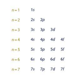 Principle Quantum Numbers Chart; Quantum numbers (n) (1,2