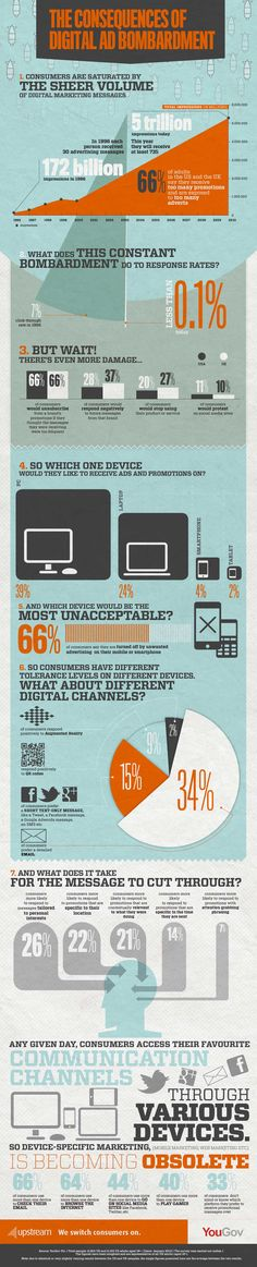 Too Many Ads On Twitter, Facebook Are Overwhelming Consumers [INFOGRAPHIC]