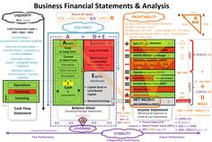 Financial Statements & Analysis - The Effective Pictures We Offer You About Financial Plan Accounting Education, Accounting Basics, Bookkeeping And Accounting, Bookkeeping Business, Accounting And Finance, Accounting Notes, Accounting Training, Forensic Accounting, Financial Ratio
