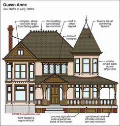 Queen Anne Style Architecture (C) Carson Dunlop Associates