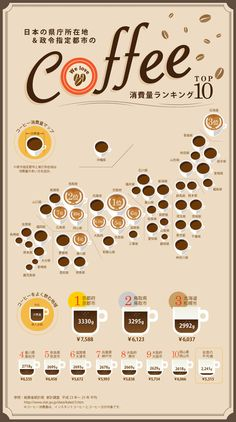 インフォグラフィックス-infogra.me(インフォグラミー) Information Design, Information Graphics, Coffee Infographic, Japanese Graphic Design, Coffee Type, Coffee Design, Coffee Quotes, Data Visualization, Tricks