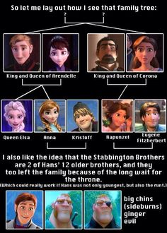 frozen tangled family tree - Google Search
