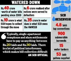 SCB serves notices on water bill defaulters