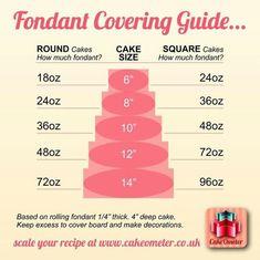 Fondant covering guide by Cakebaker