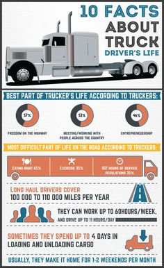 Infographic: 10 Facts About Truck Drivers's Life. Infographic about 10 Facts About Truck Drivers's Life. Truck Driver Meme, Truck Driving Jobs, Truck Memes, Big Rig Trucks, New Trucks, Truck Dispatcher, Truck Living, Trucker Quotes, Monster Truck Birthday