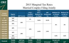 Update: Be sure to check out our latest post on tax rates. 2014 tax rates for individuals and married couples filing jointly can be found here.The tax Capital Gains Tax, Tax Rate, Bar Chart, Bar Graphs