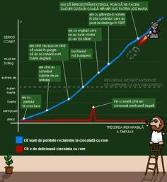 cele peste 9000 de calcule savante necesare pentru alcătuirea acestui grafic atât de profesionist încât nici bine n-am publicat cîcatu' ista...