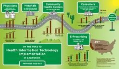 Infographic - On the Road to Health IT Implementation in California: Progress 2005-2013
