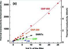 Processing of Epoxy/Graphene Nanocomposites: Effects of Surfactants