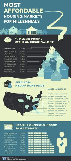 10 Most Affordable Housing Markets For Millennials Lou Holtz, Real Estate Tips, Affordable Housing, Little Rock, Real Estate Investing, House Prices, Organization Hacks, Clean House, Social Media