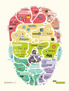 Das Online-Gesicht einer Marke. Woher holen sich Nutzer online die Informationen? #Infografik