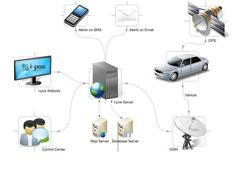 Tracking Vehicle using a vehicle tracking system has become very important in India for fleet owners for the safety of their vehicle and reducing their operational cost.