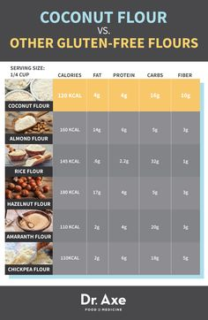 Coconut Flour vs. Gluten Free Flour chart