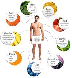 Food for you body