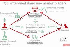 Qui fait quoi dans une marketplace? La réponse en infographie