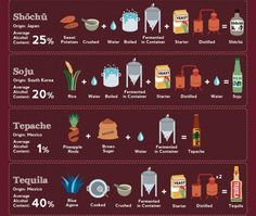 Every alcohol in the world, whats in it, and how its made Hi Res Photos) Distilled Water, Tequila, Pineapple, Alcohol, Container, The Originals, Truths, Photos