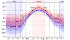 Average Weather For Longyearbyen, Svalbard and Jan Mayen - WeatherSpark