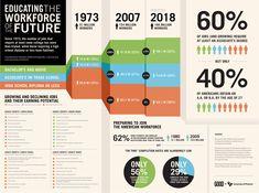 La educación de la fuerza de trabajo del futuro #infografia #educacion