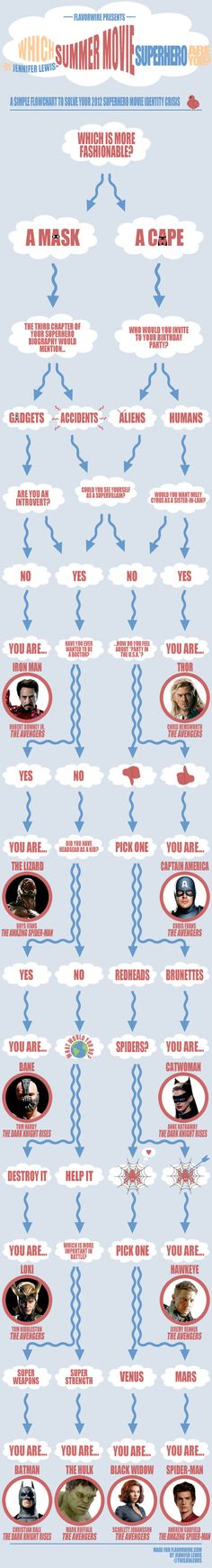 Exclusive Infographic: Which Summer 2012 Movie Superhero Are You? flavorwire.com