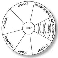 Relationship Mandala