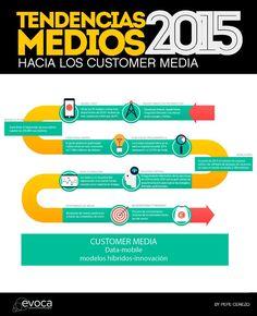 tendencias medios2015