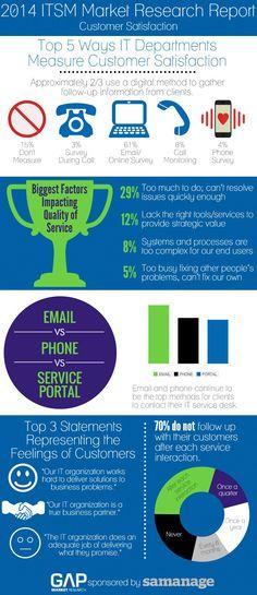Customer service from the IT service desk. Research Report, Market Research, It Service Desk, Online Email, Help Desk, Customer Service, Social Media Marketing, Communication, It Works