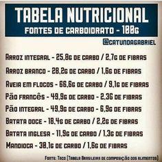 Fits Food: Tabela Nutricional - Carboidratos