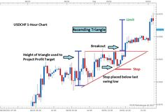 Forex Trading Basics, Forex Trading System, Forex Trading Strategies, Online Trading, Day Trading, Ascending Triangle, Global Stock Market, Stock Charts, Body Picture