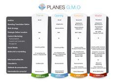 Plan de precios GMO