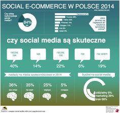 Które serwisy społecznościowe najlepiej wspierają sprzedaż? | Interaktywnie.com