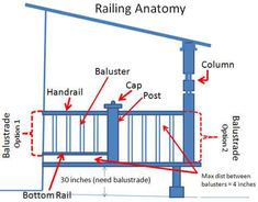 Porch railing anatomy. Good for learning proper terminology for front porch construction or renovation