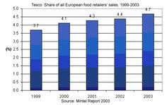 Tesco: SWOT, PESTEL, Porter's 5 forces and Value Chain