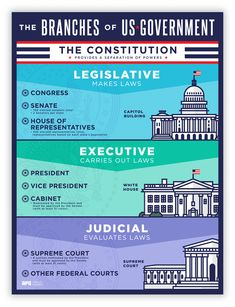 """""""The principle of the Constitution is that of a separation of legislative, Executive and Judiciary functions, except in cases specified. If this principle be not expressed in direct terms, it is cl… History Classroom, History Education, Teaching History, Kids Education, History Teachers, Government Lessons, Teaching Government, Us Government, 3 Branches Of Government"""