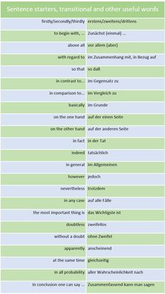 Math Notebooks Sentence Starters- Picture Only German Grammar, German Words, Learn English Words, Deutsch Language, Study German, Polish Words, Learning Languages Tips, Creative Writing Classes, German Language Learning