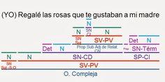 Videoblog Sintaxis Fácil: EJERCICIOS RESUELTOS DE ORACIONES SUBORDINADAS ADJETIVAS DE RELATIVO